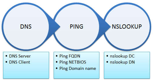 3-step-before-join-domain