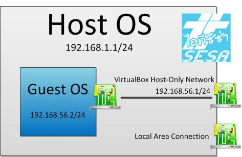 Host-only Adapter