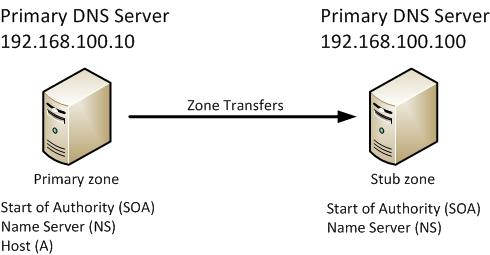 configure-dns-server-stub-zone