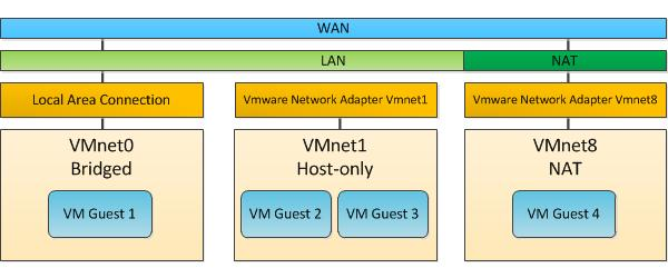 vmware-virtual-network-editor