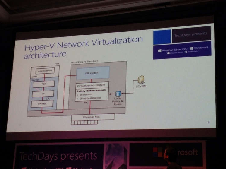Network Virtualization Architecture