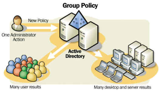 introduce-group-policy-management