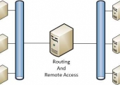 LAN Routing by RRAS