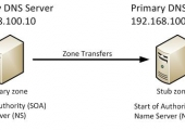 Configure DNS Server Stub zone