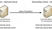 Configure DNS Server Secondary zone and Zone Transfer